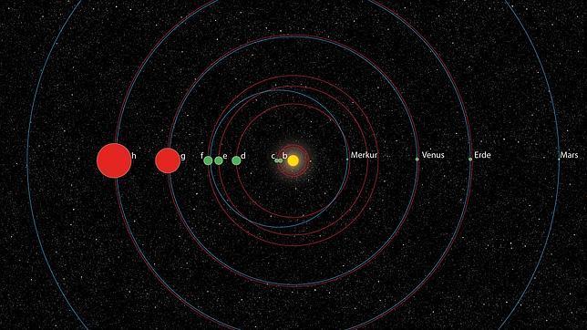 sistema solar parecido