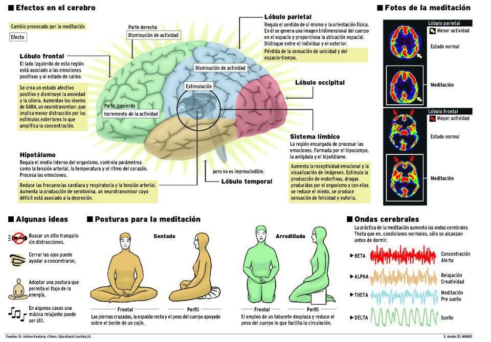 efectos meditacion